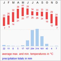Temprature_Chart